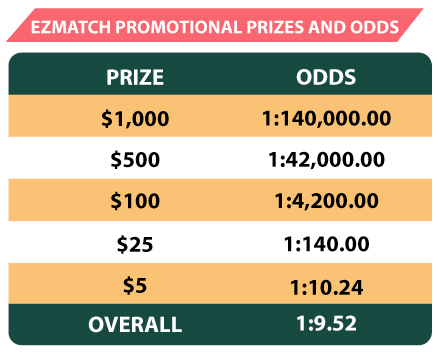 LOTTO XTRA with Ezmatch Prize Chart Prize: $1,000 Odds 1:140,000 Prize $500 Odds 1:42,000 Prize $100 Odds 1:4,200 Prize $25 Odds 1:140 Prize $5 Odds 1:10.24 Overall Odds 1:9.52